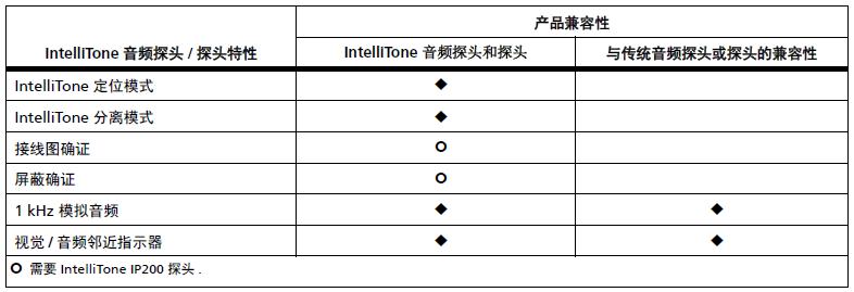 MT-8200-60-KIT智能数字查线仪Intellitone200技术指标