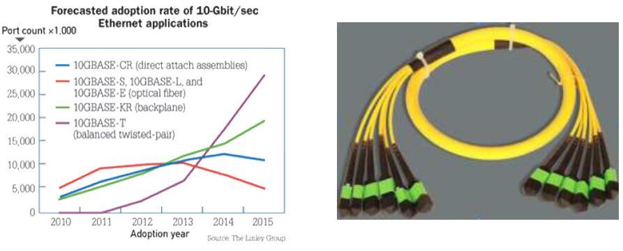 MPO预端接光纤光缆测试方案介绍|操作步骤|技术资料