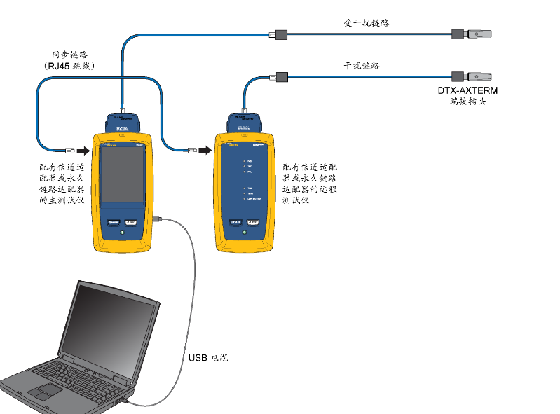 使用DSX2-5000或者DTX-1800测试网线外部串扰