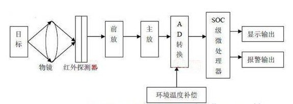 红外测温仪探测温度步骤(F62,F62MAX)