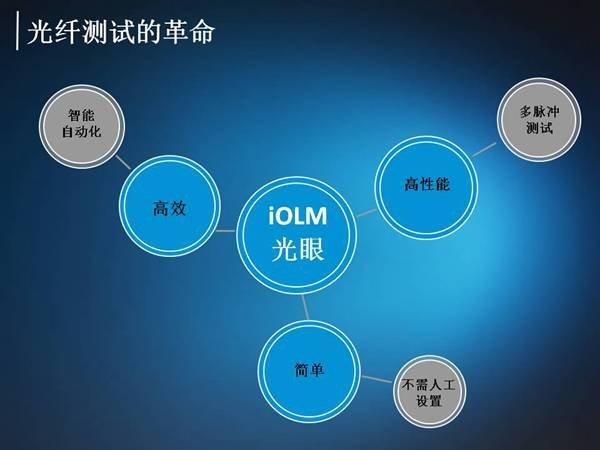 EXFO光眼iOLM-使每一个光纤技术人员成为专家!